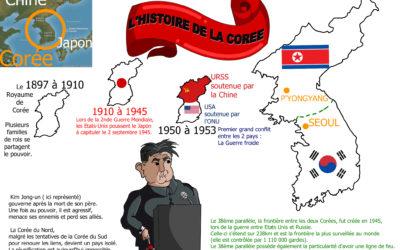 Exemple de projet en Histoire Géographie