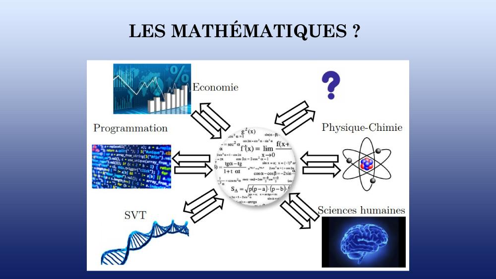 Mathématiques au Lycée